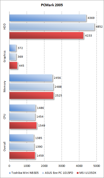 Результаты MSI U135DX в PCMark 2005