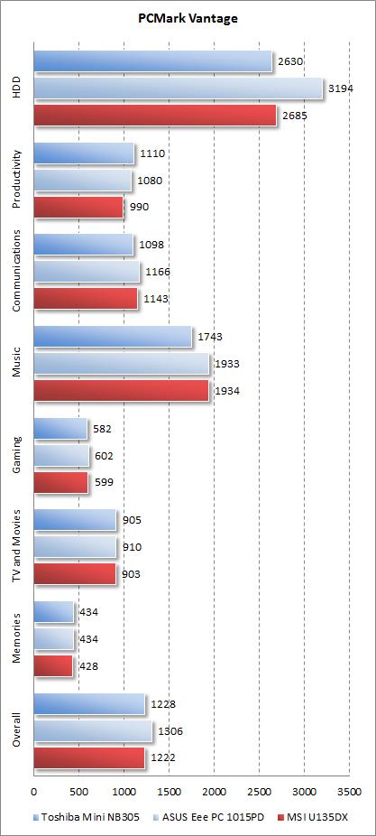 Результаты MSI U135DX в PCMark Vantage