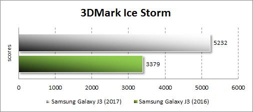 Производительность Samsung Galaxy J3 (2017) в 3DMark