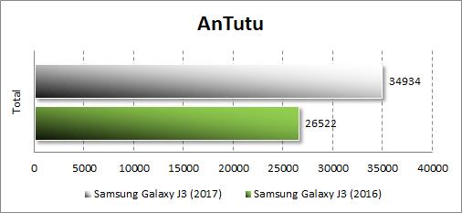 Производительность Samsung Galaxy J3 (2017) в Antutu