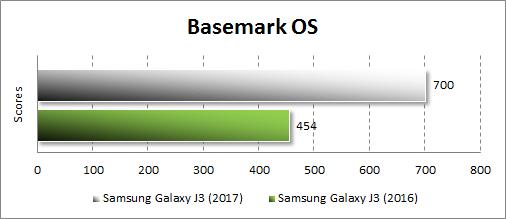Производительность Samsung Galaxy J3 (2017) в Basemark OS