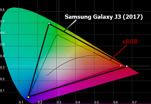 Цветовой охват экрана Galaxy J3 (2017)