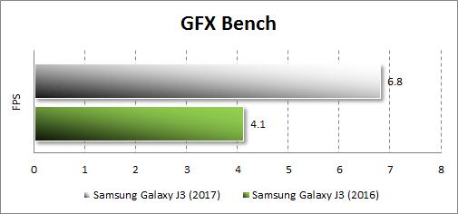 Производительность Samsung Galaxy J3 (2017) в GFX Becnh