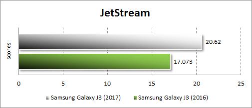 Производительность Samsung Galaxy J3 (2017) в JetStream
