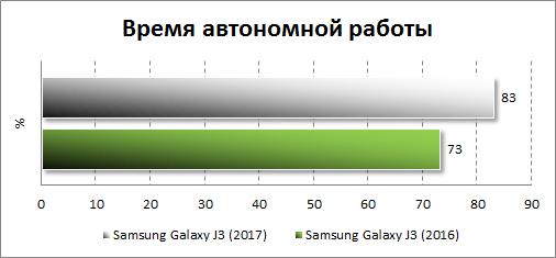 Результаты тестирования автономности Samsung Galaxy J3 (2017)