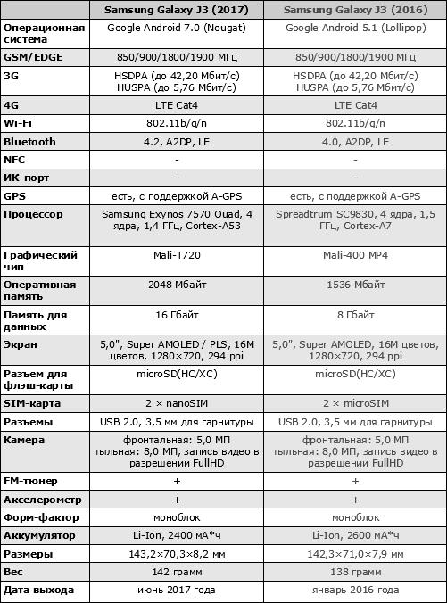 Характеристики Galaxy J3 (2017)