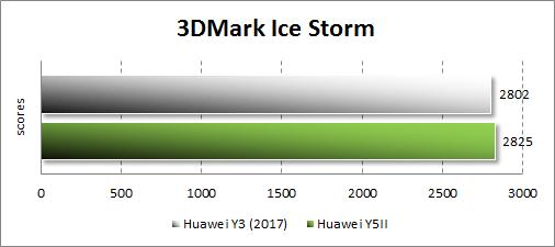 Производительность Huawei Y3 (2017) в 3Dmark
