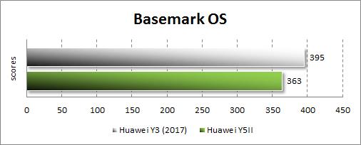 Производительность Huawei Y3 (2017) в Basemark OS