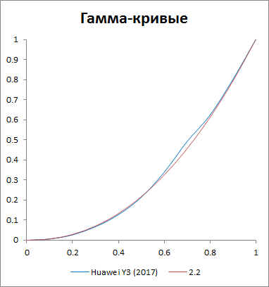 Гамма-кривые Huawei Y3 (2017)
