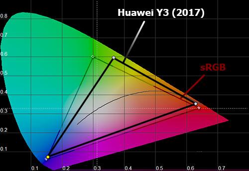 Цветовой охват Huawei Y3 (2017)