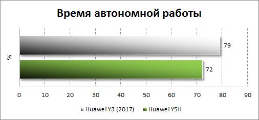 Автономность Huawei Y3 (2017)