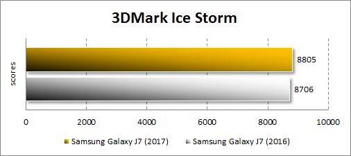 Результаты Samsung Galaxy J7 (2017) в 3DMark