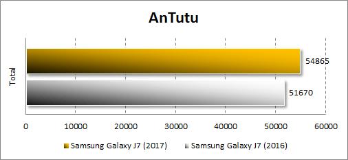 Результаты Samsung Galaxy J7 (2017) в Antutu