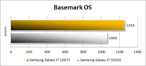 Результаты Samsung Galaxy J7 (2017) в Basemark OS