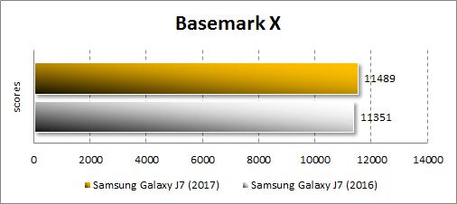 Результаты Samsung Galaxy J7 (2017) в Basemark X