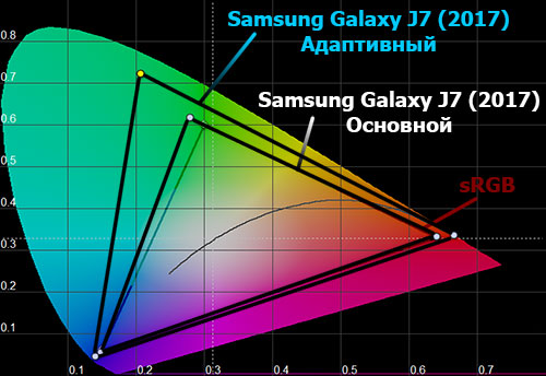 Цветовой охват экрана Samsung Galaxy J7 (2017)