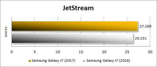 Результаты Samsung Galaxy J7 (2017) в JetStream