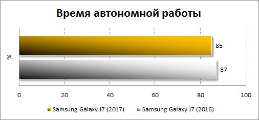 Результаты автономности Samsung Galaxy J7 (2017)