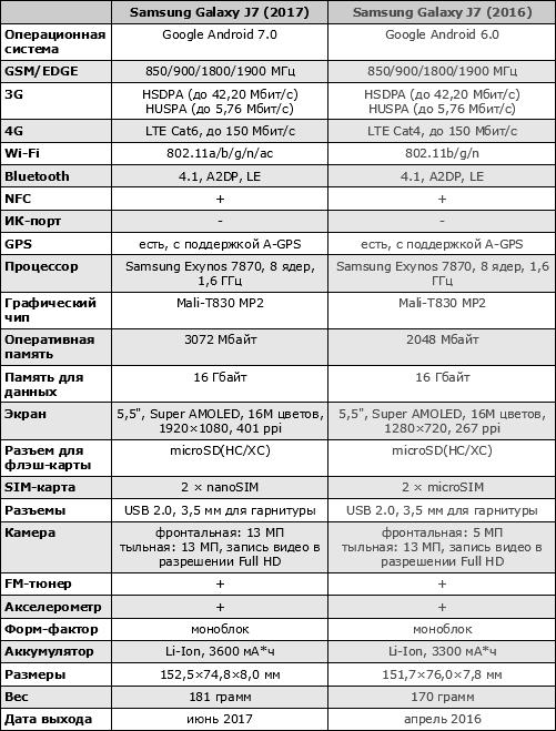 Характеристики Samsung Galaxy J7 (2017)