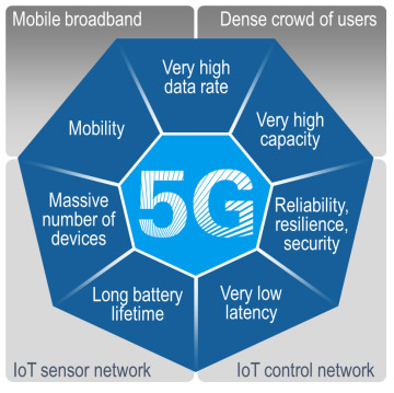 5G сделано для интернета вещей
