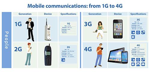 Поколения сотовой связи