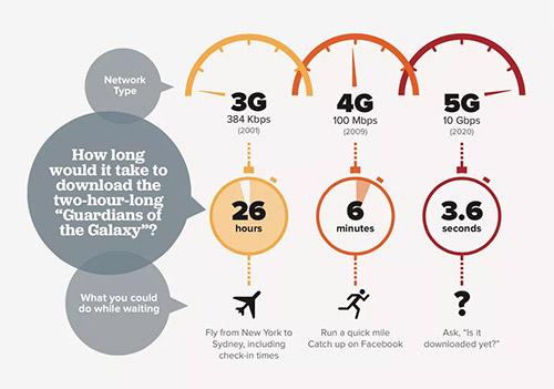 Скорость 5G
