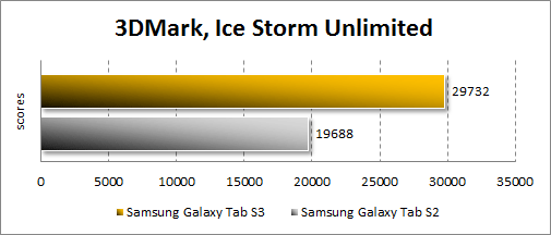 Производительность Samsung Galaxy Tab S3 в 3Dmark