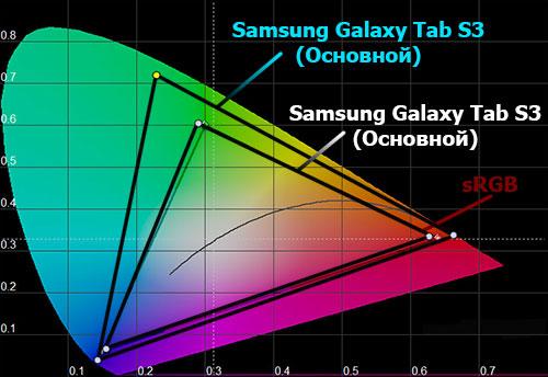Цветовой охват Samsung Galaxy Tab S3