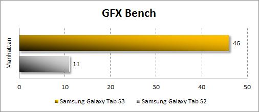 Производительность Samsung Galaxy Tab S3 в GFX Bench