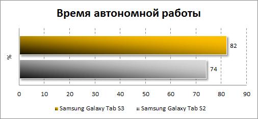 Автономность Samsung Galaxy Tab S3