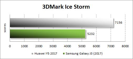 Производительность Huawei Y5 (2017) в 3Dmark