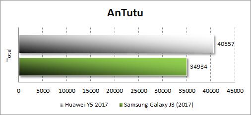 Производительность Huawei Y5 (2017) в Antutu