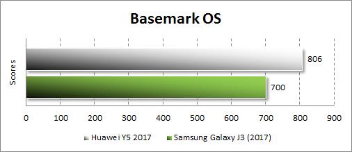 Производительность Huawei Y5 (2017) в Basemark OS