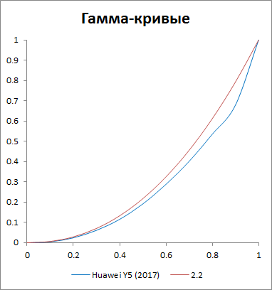 Гамма-кривые Huawei Y5 (2017)