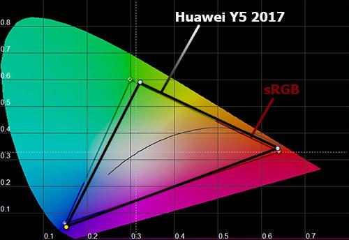 Цветовой охват Huawei Y5 (2017)