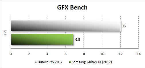 Производительность Huawei Y5 (2017) в GFX Bench