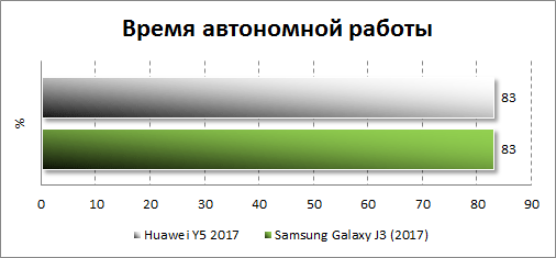 Автономность Huawei Y5 (2017)