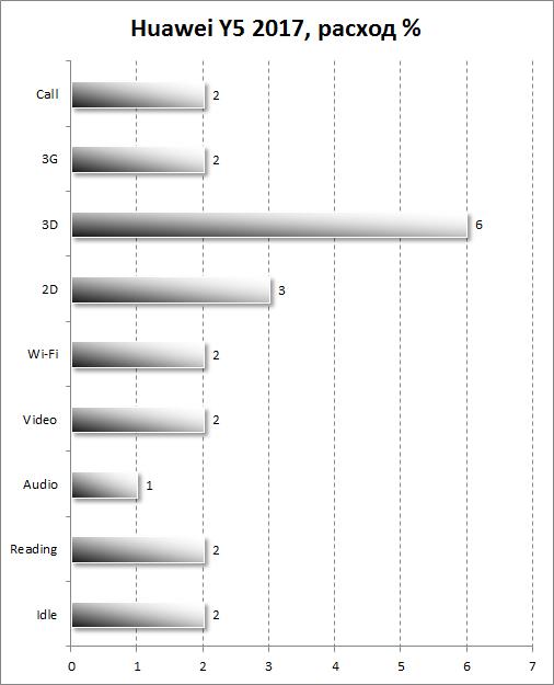 Расход батареи Huawei Y5 (2017)