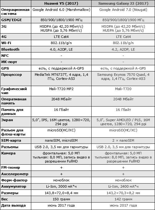 Характеристики Huawei Y5 (2017)