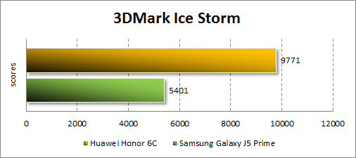 Производительность Huawei GR3 (2017) в 3Dmark