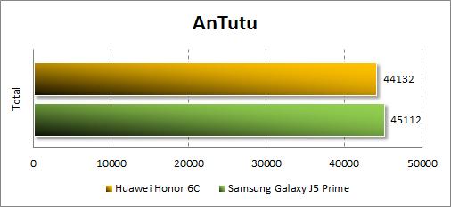 Производительность Huawei GR3 (2017) в Antutu