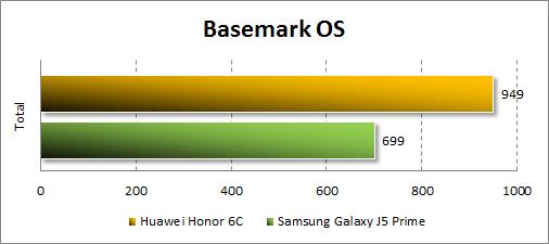 Производительность Huawei GR3 (2017) в Basemark OS