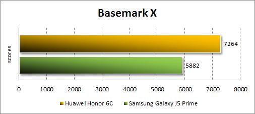 Производительность Huawei GR3 (2017) в BasemarkX