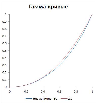 Гамма-кривые Huawei GR3 (2017)