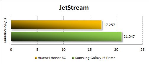 Производительность Huawei GR3 (2017) в JetStream