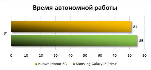 Автономность Huawei GR3 (2017)