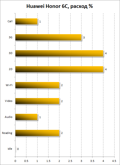 Расход батареи Huawei GR3 (2017)