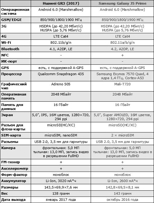 Характеристики Huawei GR3 (2017)