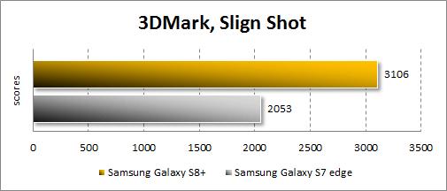 Результаты Samsung Galaxy S8+ в 3DMark