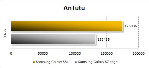 Результаты Samsung Galaxy S8+ в Antutu